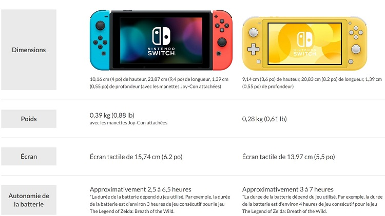fiche technique Nintendo Switch et switch lite